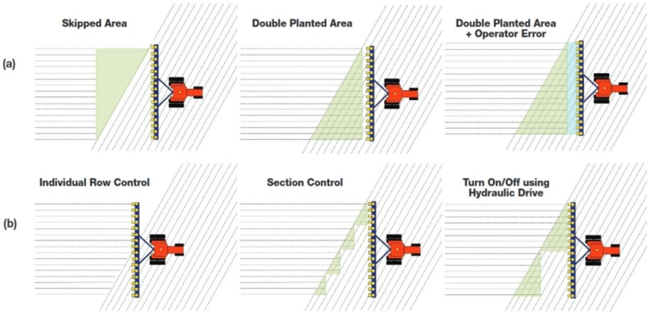 Sectional control technologies